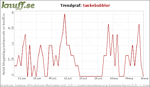 trendgraf