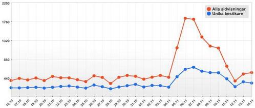 graf blogg.se